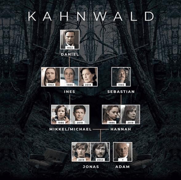 Familia Kahnwald - Arbol familiar
