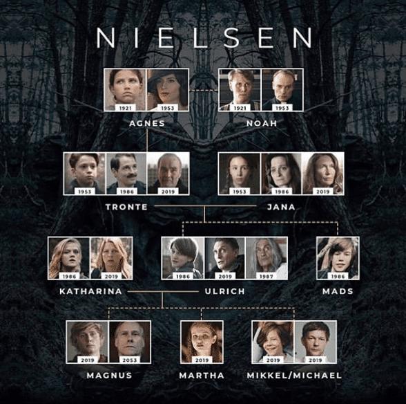 Familia Nielsen - Arbol familiar genealogico