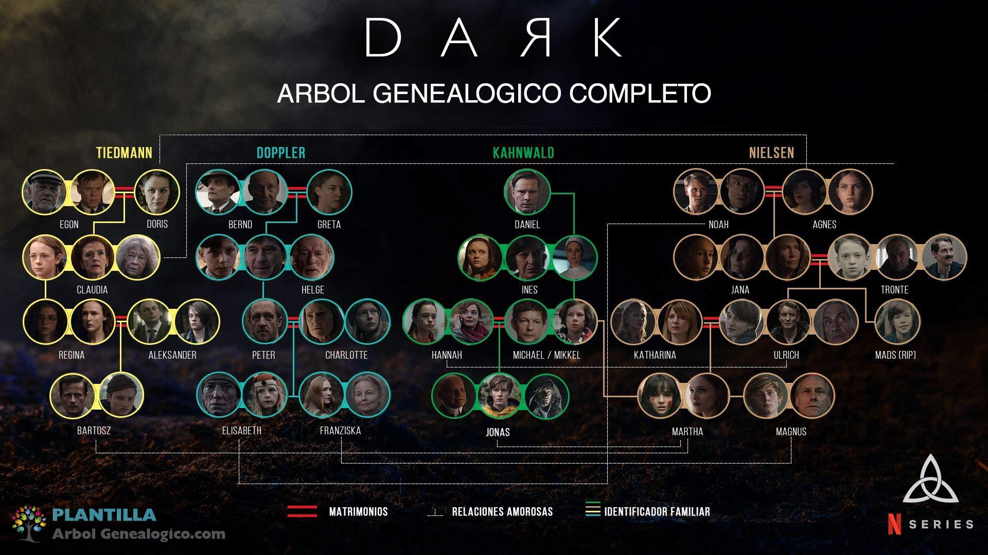 Árbol genealógico Dark Completo