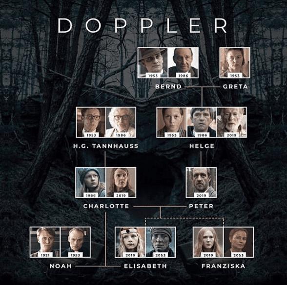 Familia Doppler - Árbol Familiar