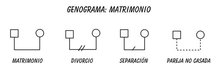 genograma símbolo matrimonios y parejas