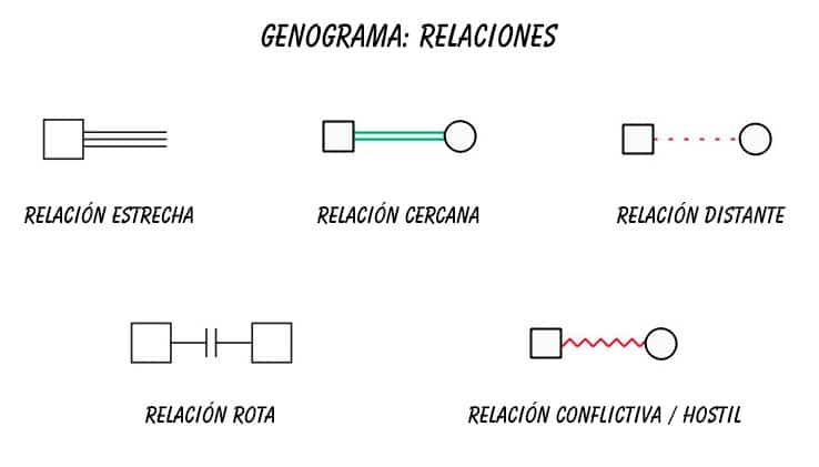 genograma símbolos para relaciones