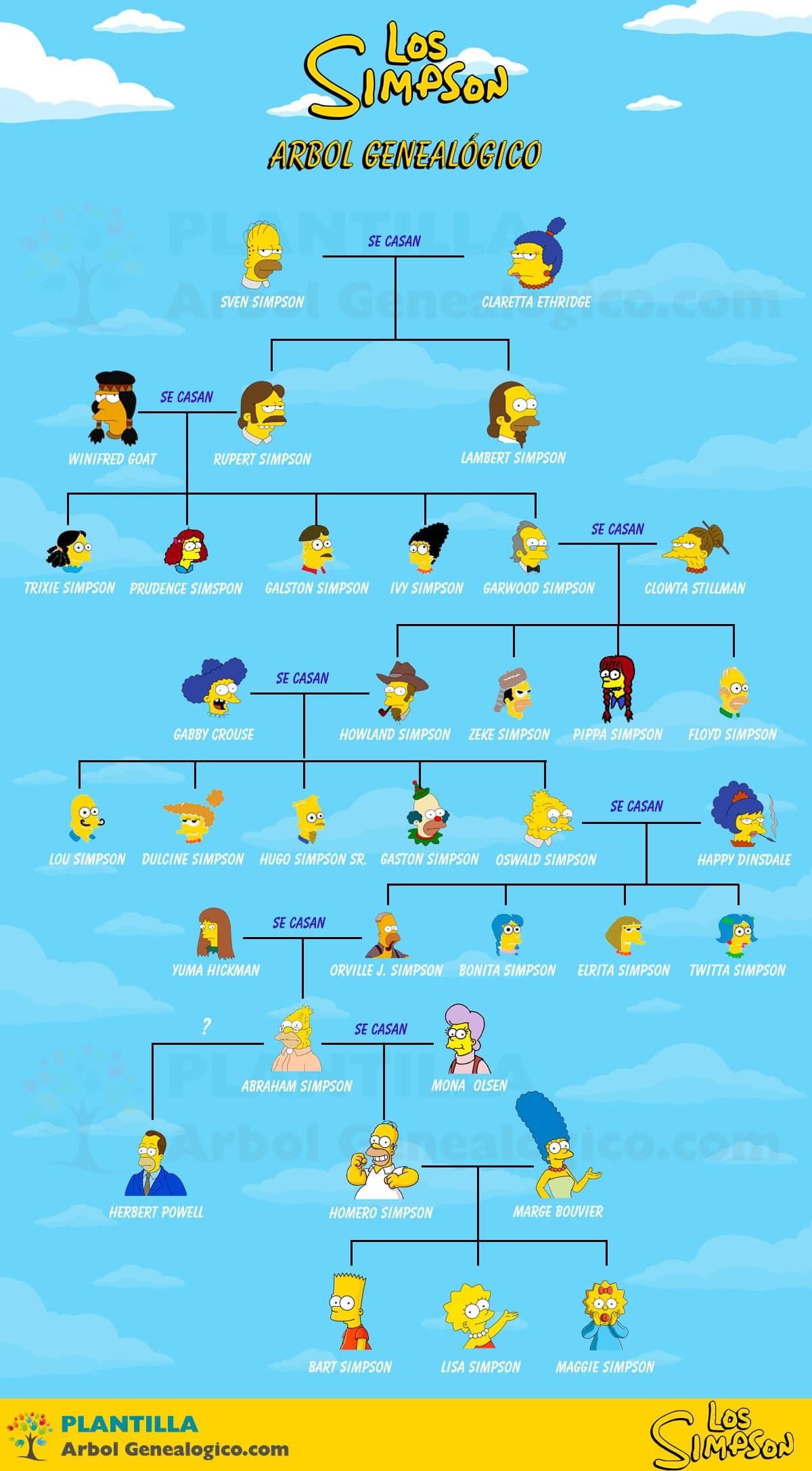 Árbol genealógico completo de Los Simpson