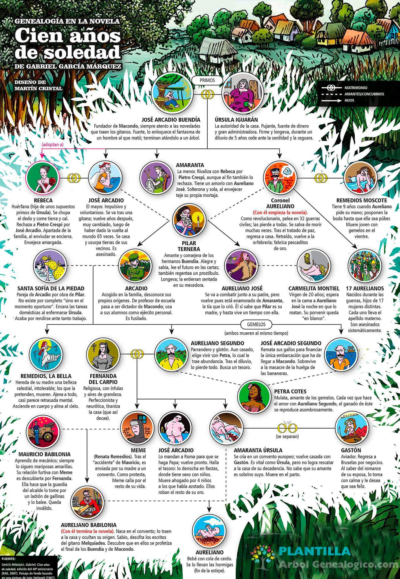 Arbol genealogico ilustrado Cien años de soledad - completo