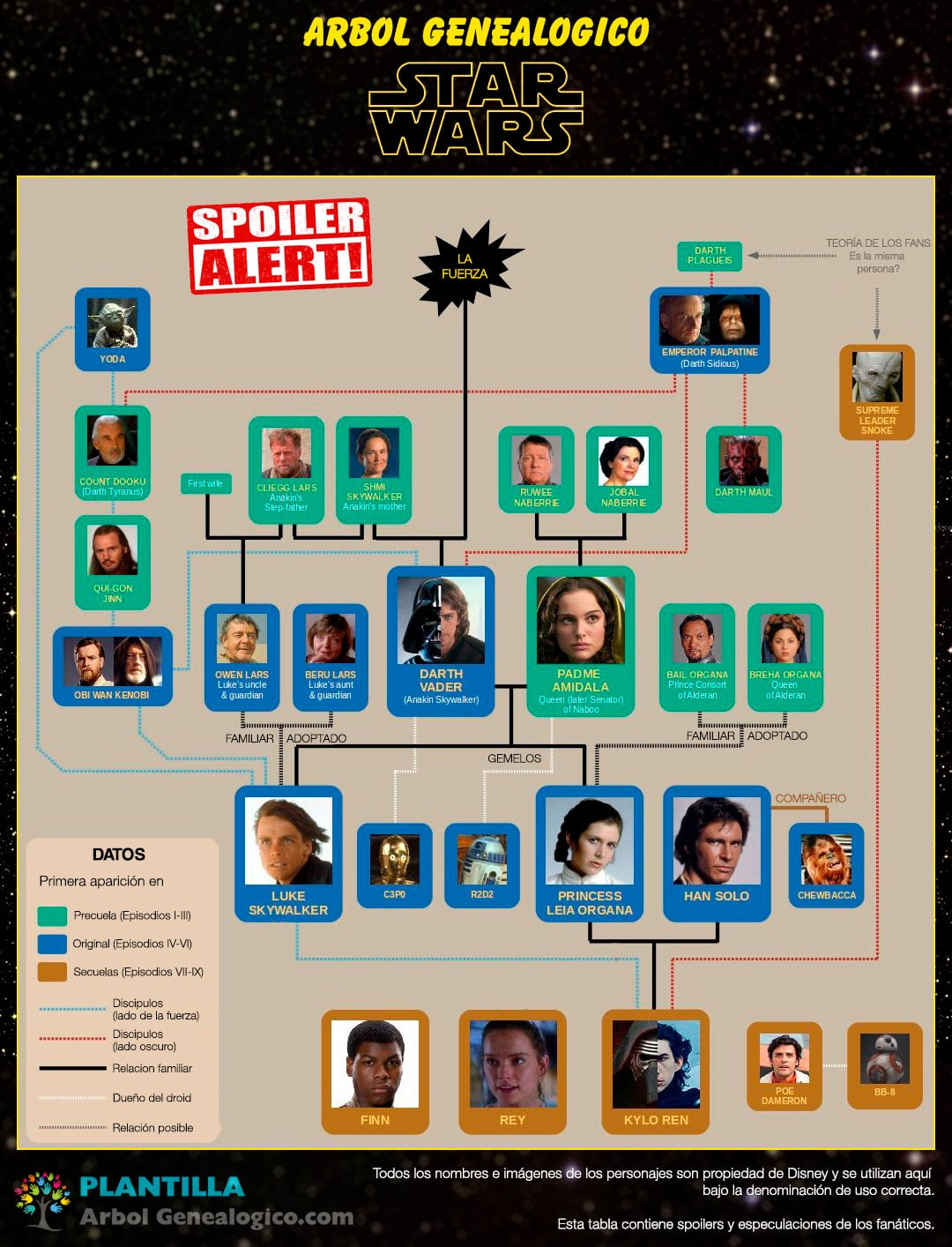 Arbol genealogico de Star Wars