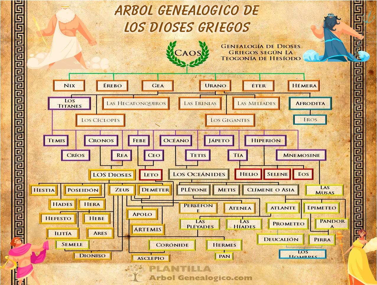 Árbol genealógico dioses griegos Completo