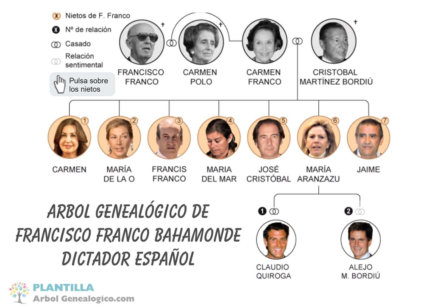 Árbol genealógico de Francisco Franco Bahamonde